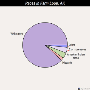 Farm Loop races chart