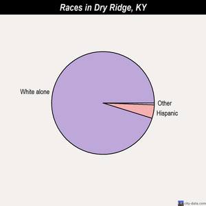 Dry Ridge races chart