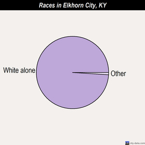 Elkhorn City races chart