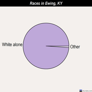 Ewing races chart