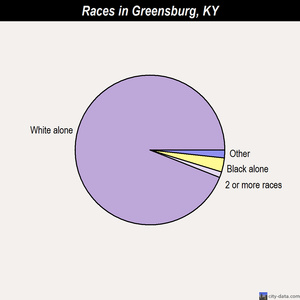 Greensburg races chart