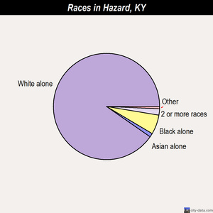 Hazard races chart