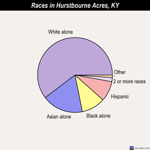 Hurstbourne Acres races chart