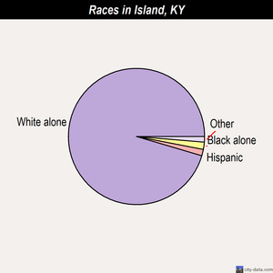 Island races chart
