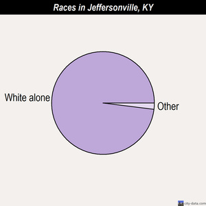 Jeffersonville races chart