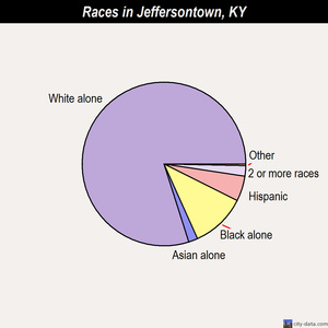 Jeffersontown races chart