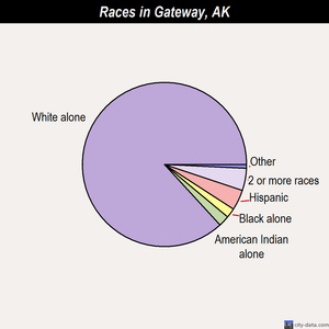 Gateway races chart