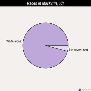 Mackville races chart
