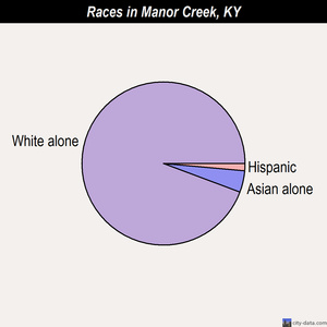 Manor Creek races chart