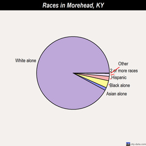 Morehead races chart