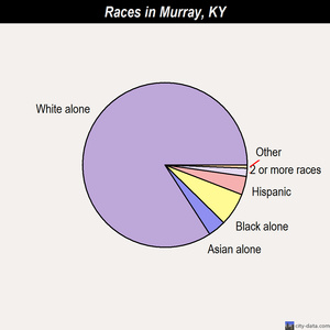 Murray races chart