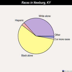 Newburg races chart