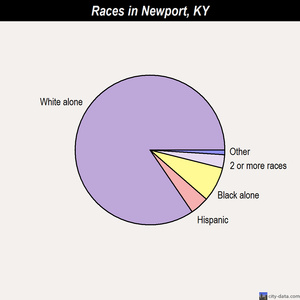 Newport races chart