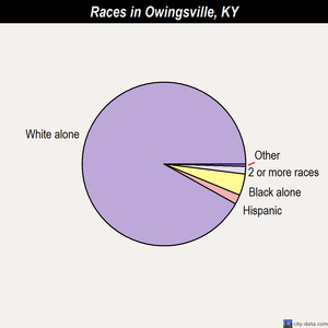 Owingsville races chart