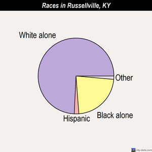 Russellville races chart