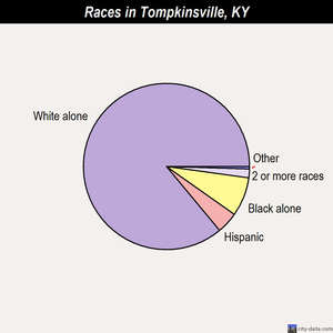Tompkinsville races chart