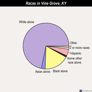 Vine Grove races chart