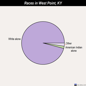 West Point races chart