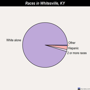 Whitesville races chart