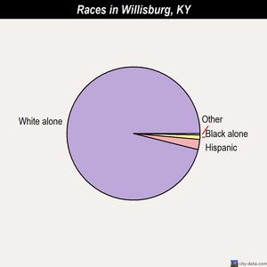 Willisburg races chart