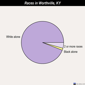 Worthville races chart