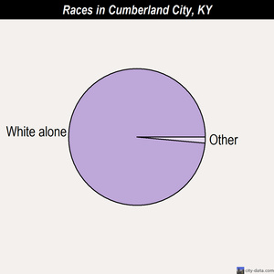 Cumberland City races chart