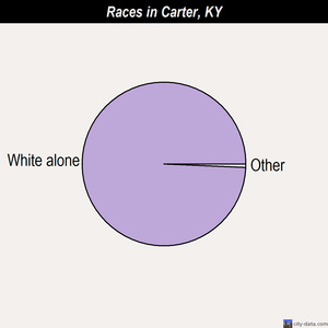 Carter races chart