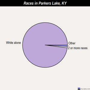 Parkers Lake races chart