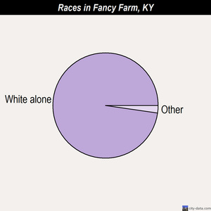 Fancy Farm races chart