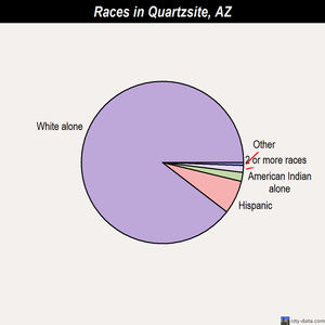 Quartzsite races chart