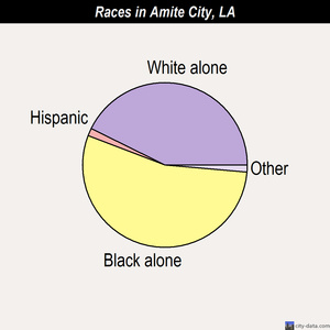 Amite City races chart