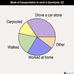 Quartzsite mode of transportation to work chart