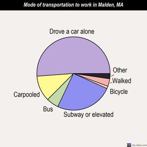 Malden mode of transportation to work chart