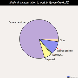 Queen Creek mode of transportation to work chart