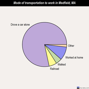 Medfield mode of transportation to work chart