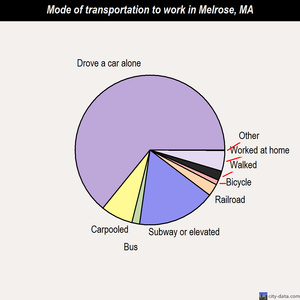 Melrose mode of transportation to work chart