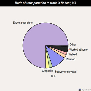 Nahant mode of transportation to work chart