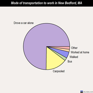 New Bedford mode of transportation to work chart
