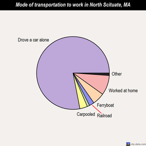 North Scituate mode of transportation to work chart