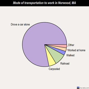 Norwood mode of transportation to work chart