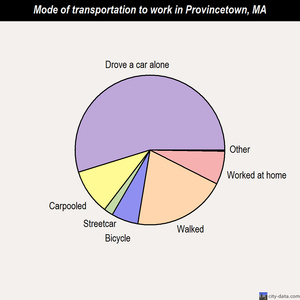 Provincetown mode of transportation to work chart