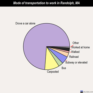 Randolph mode of transportation to work chart