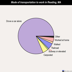 Reading mode of transportation to work chart