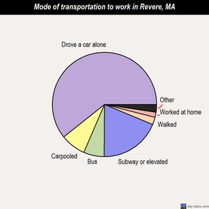 Revere mode of transportation to work chart