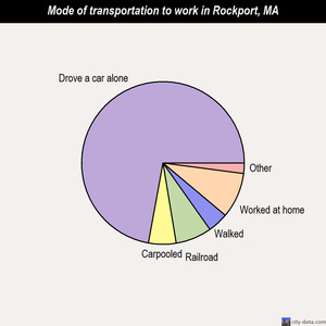 Rockport mode of transportation to work chart