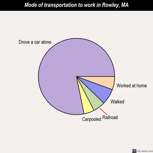 Rowley mode of transportation to work chart