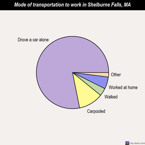 Shelburne Falls mode of transportation to work chart