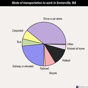 Somerville mode of transportation to work chart