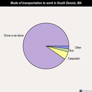 South Dennis mode of transportation to work chart