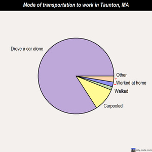 Taunton mode of transportation to work chart